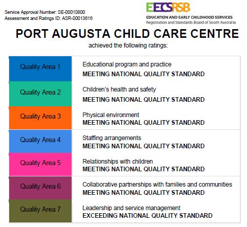Port Augusta Childcare Centre achieved the following ratings: Quality Area 1 - Educational program and practice - Meeting national quality standard; Quality Area 2 - Children's health and safety - Meeting national quality standard; Quality area 3 - Physical Environment - Meeting national quality standard; Quality area 4 - Staffing arrangements - Meeting national quality standard; Quality area 5 - Relationship with Children - Meeting national quality standard; Quality area 6 - Collaborative partnerships with families and communities - Meeting national quality standard; Quality area 7 - Leadership and service managment - Meeting national quality standard;